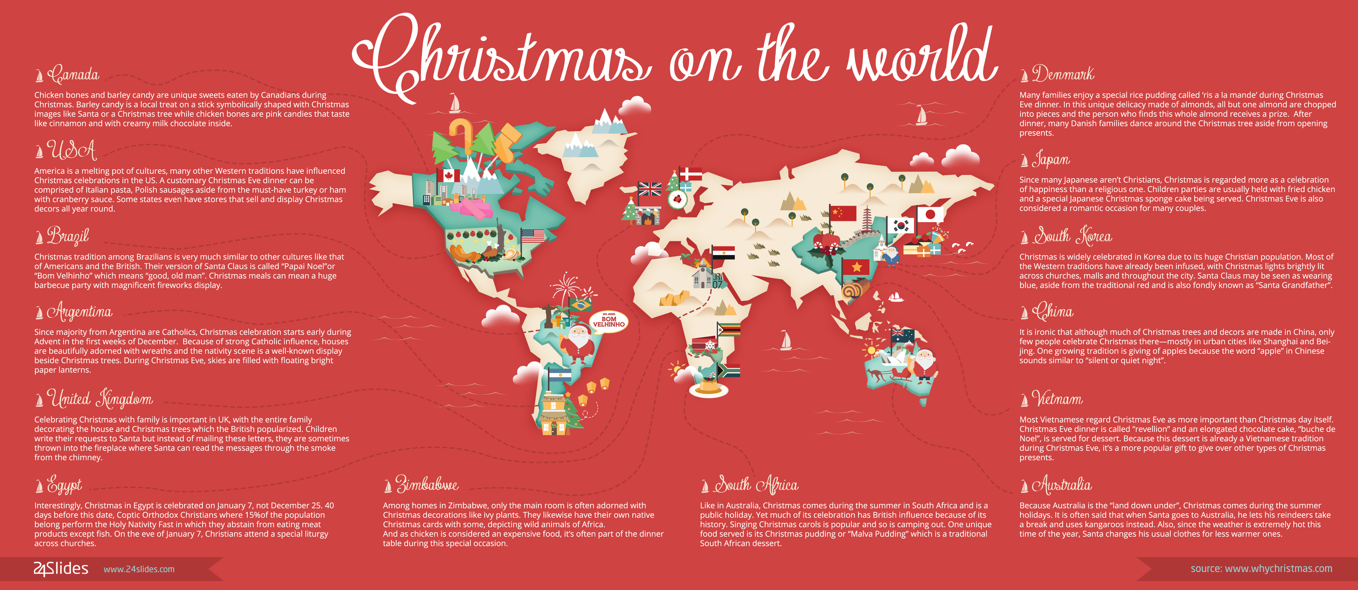 Christmas decoration all around the world -  Infographic Christmas On The World