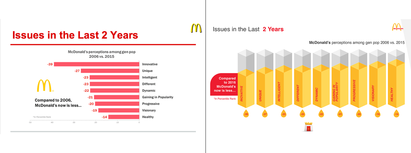 Presentation example for McDonald