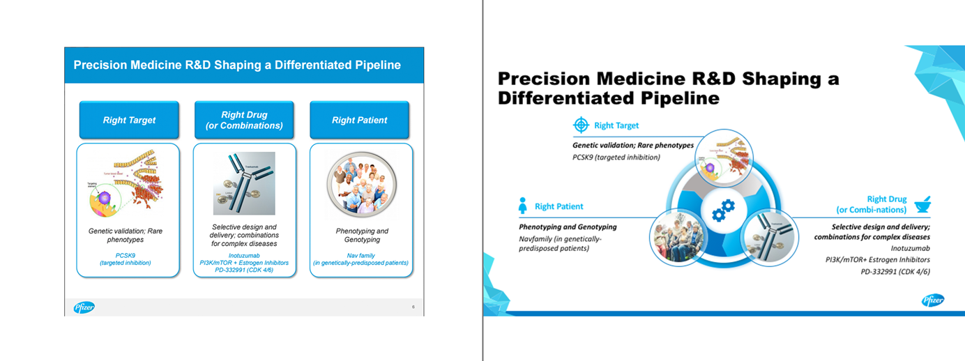 Presentation example for Pfizer