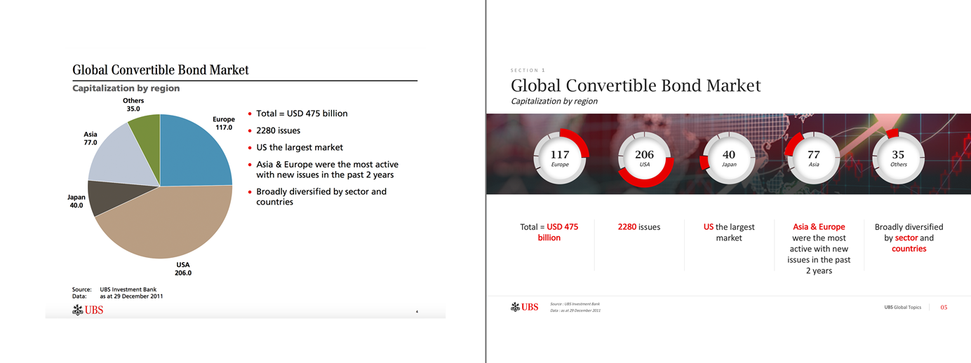 Presentation example for Ubs