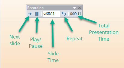 The different options in the rehearsal toolbar in PowerPoint