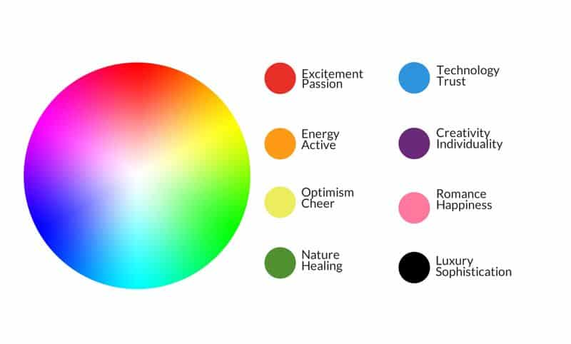 One of the best company profile presentation tips is to use the color psychology to present your business authentically.