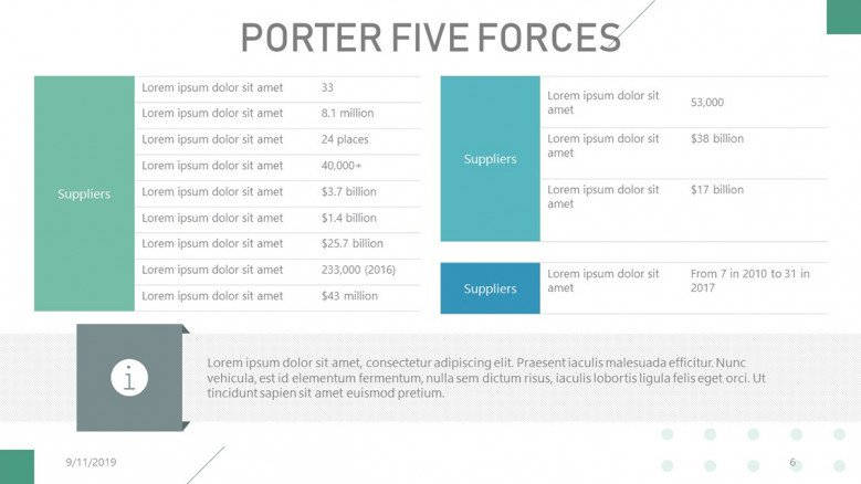 Porter's Five Forces chart for power of suppliers