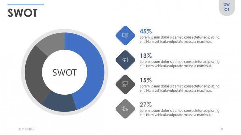 SWOT analysis in pie chart with data percentage