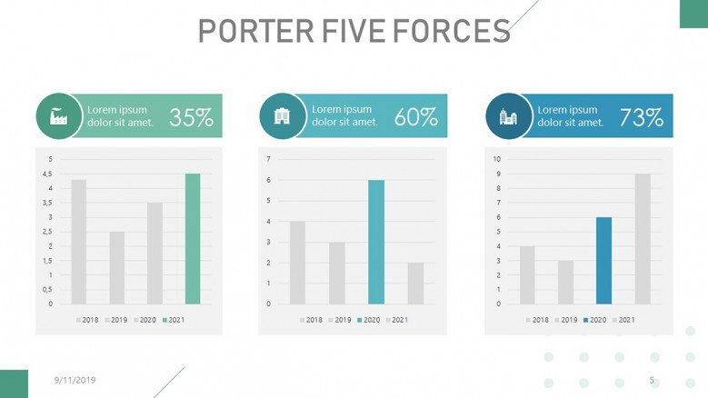 Porter's Five Forces column charts for rivalry in the industry
