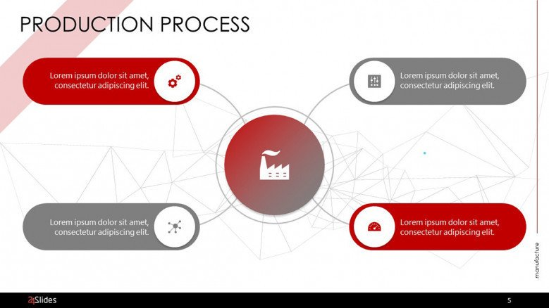 production process in mind map with four key factors in text box and icons