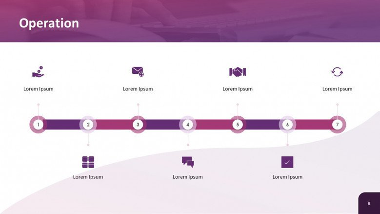 Business Operations Timeline
