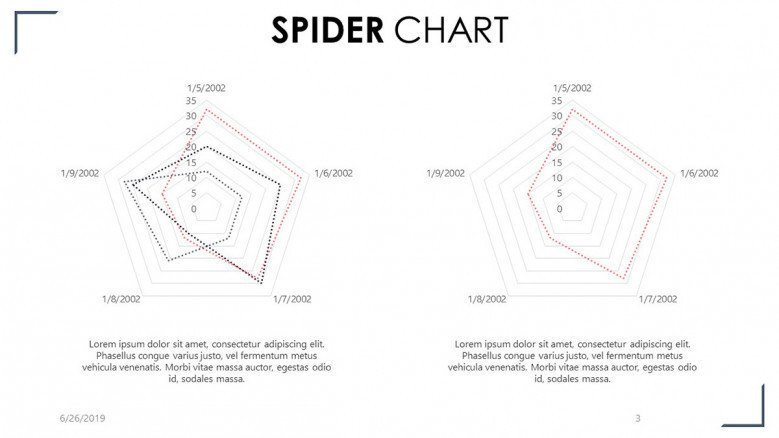 two spider chart  in comparison with timeline analysis and description summary text