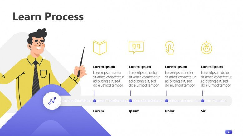 Learning process timeline