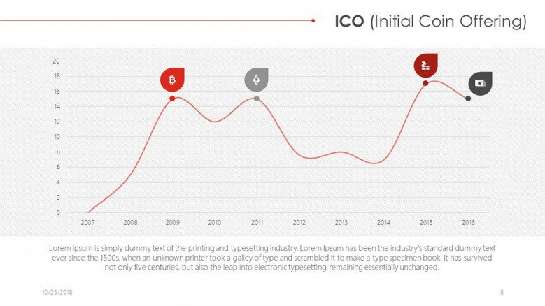 ICO presentation in line chart