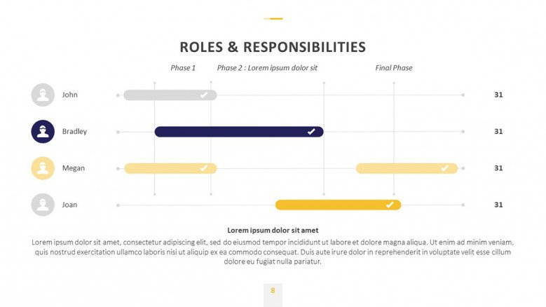 After-Action Review chart to showcase roles and responsibilities of the team