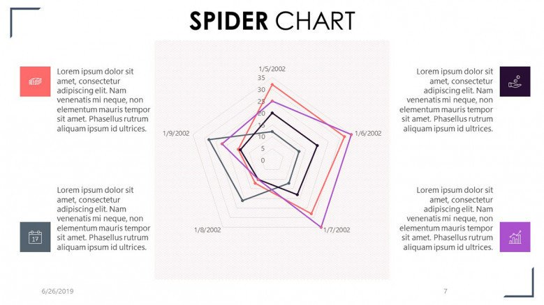 spider chart with four key factor summary text