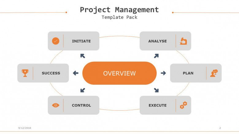 project management slide in flow cycle with arrows six section