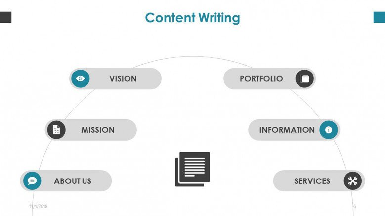 content writing process in half cycle chart