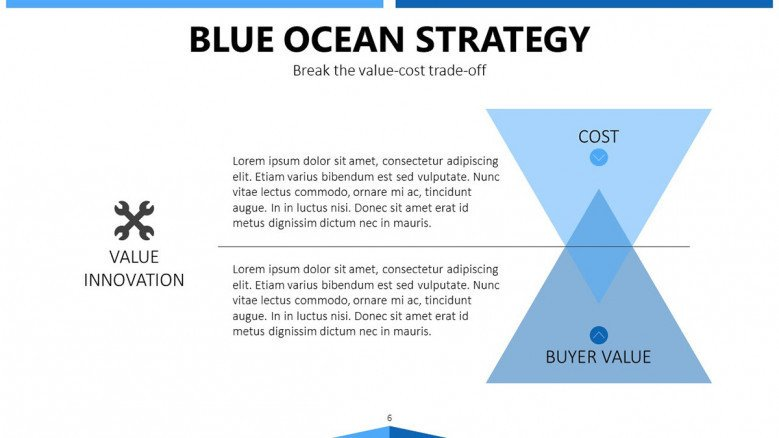 blue ocean strategy with two triangle diagrams