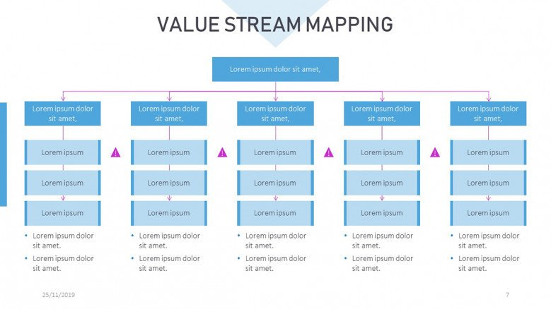 Extended Value Stream Map Slide in corporate style