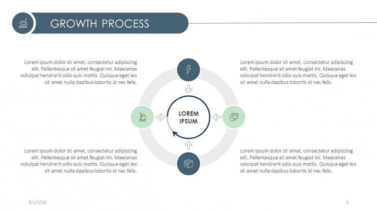 growth process in cycle chart