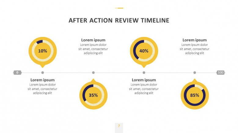 After-Action Review Timeline with circle charts for percentages