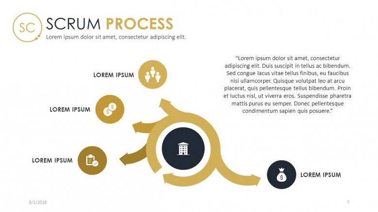 scrum process chart in four stages