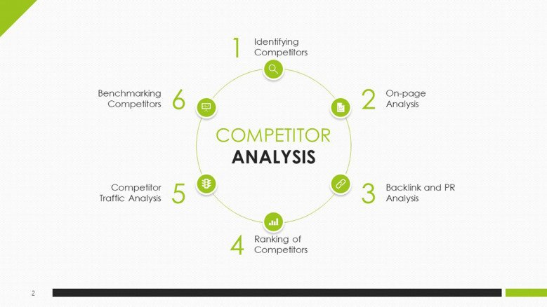 Competitor Analysis free template in green