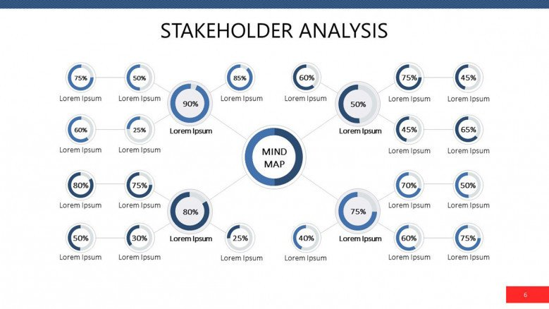 Stakeholder Analysis in percentage mind map