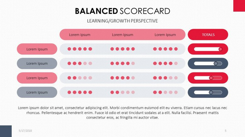 Balanced Scorecard for Learning/ Growth Perspectives data in table