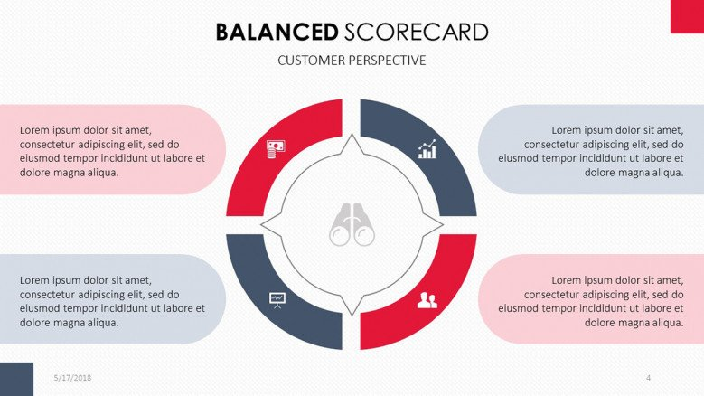 Balanced Scorecard for Customer Perspective in pie chart