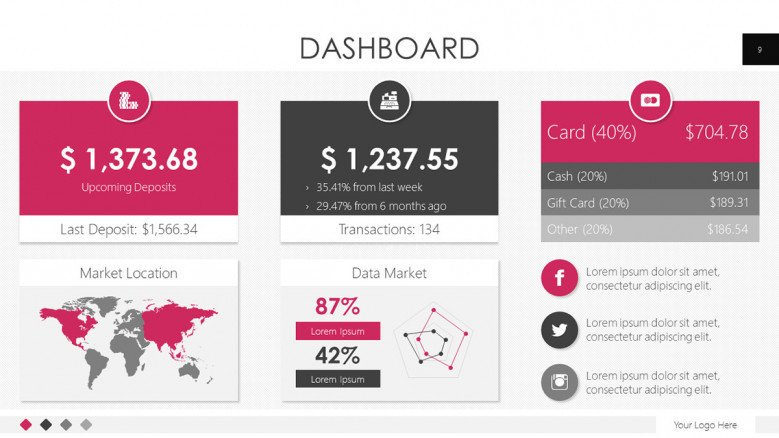 dashboard slide with world map, bar chart, and budget analysis summary