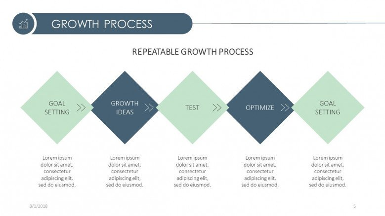 growth process chart in five stages