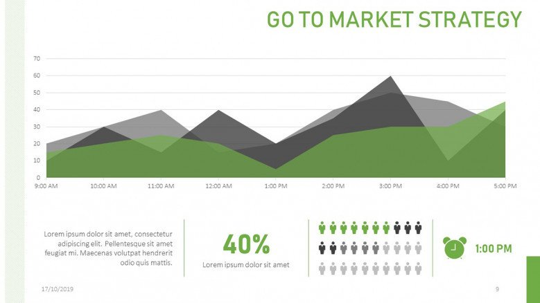 Area chart for a Go To Market Strategy