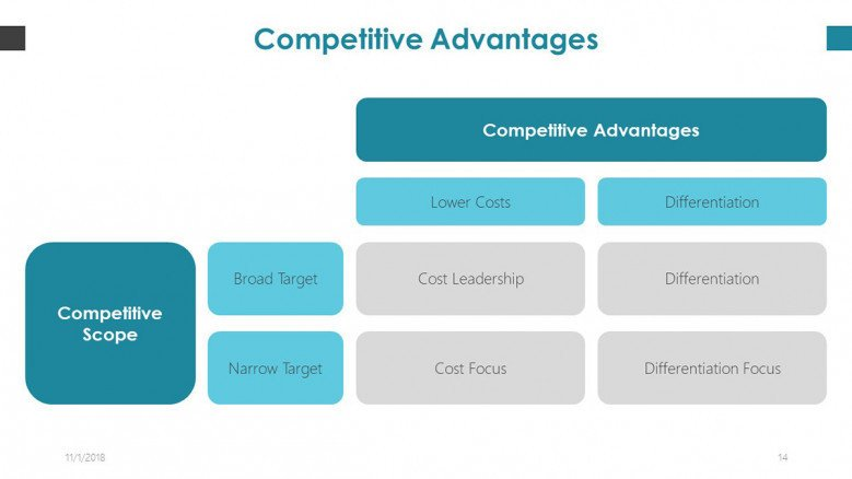 competitive advantages slide in boxes for copywriter pitch deck presentation