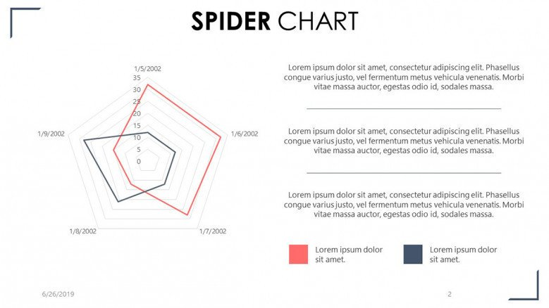 spider chart with three summary text