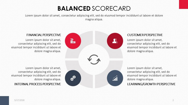 Balanced Scorecard Chart in four descriptive perspectives