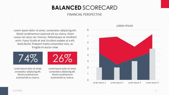 Balanced Scorecard in Financial Perspective Area Chart