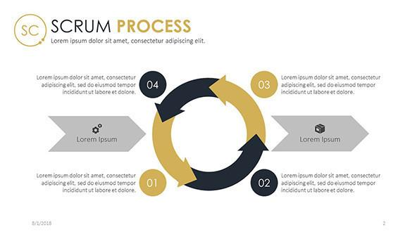scrum process chart in four steps with text description